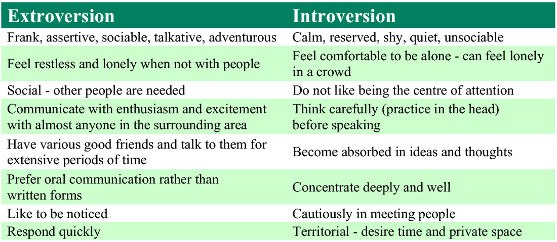 Introversion and extroversion for Introvert vs extrovert